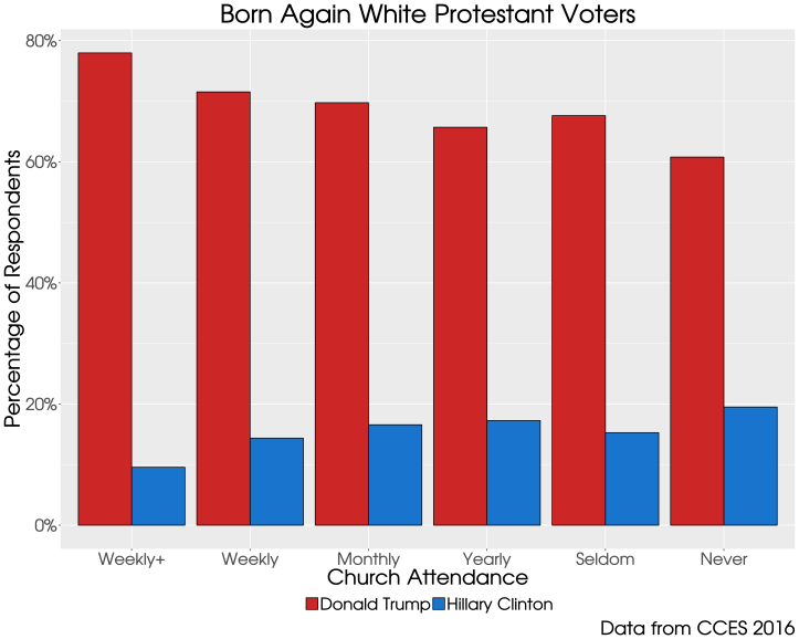 attendance_vote16_whtbaprot