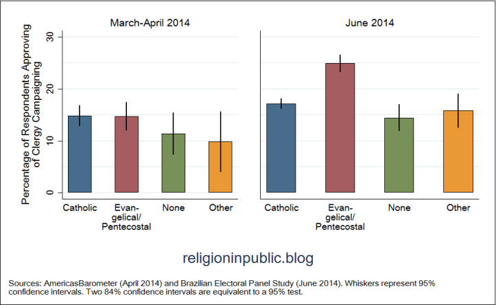 Do Clergy Influence Citizens' Attitudes about Mixing