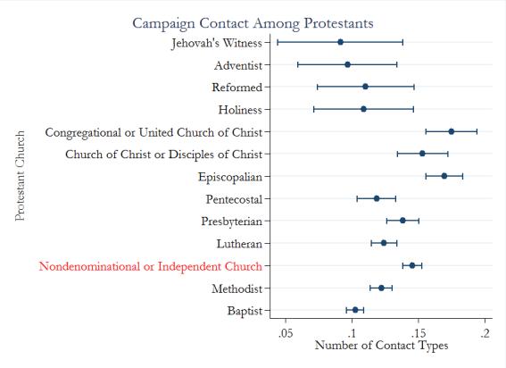 campaign contact among prots