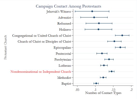 campaign contact among prots