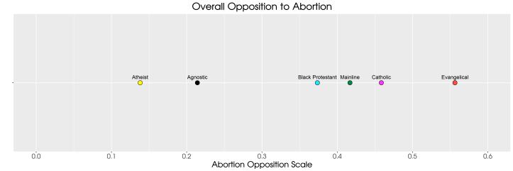 abortion_atheist_agnostic