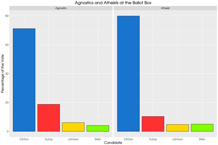 vote16_atheist_agnostic