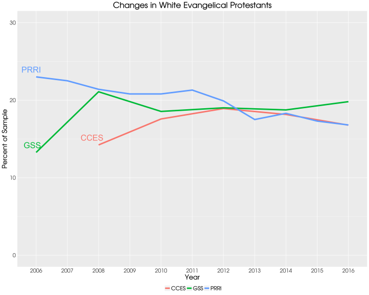 Evangelicals over time - 3 ways.png