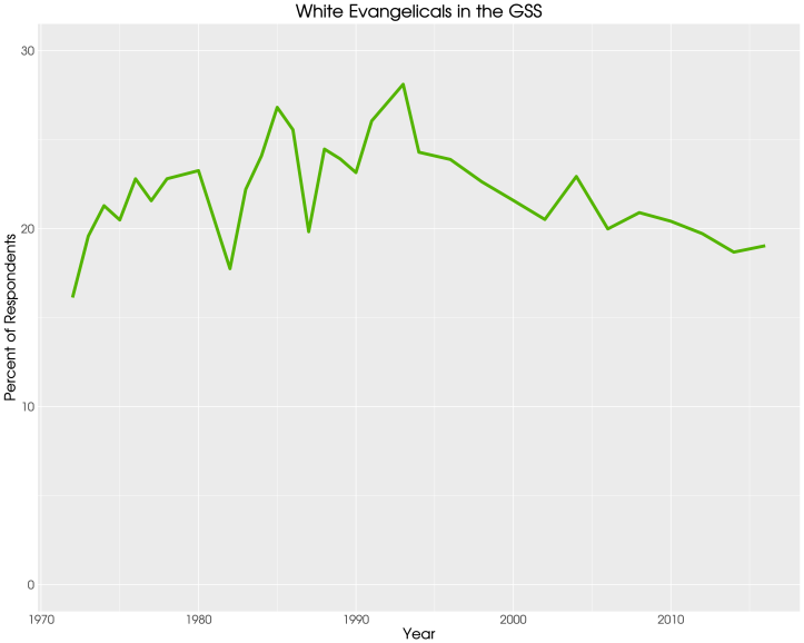 GSS - white evangelicals over time (zoom)