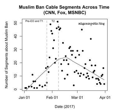 Muslim Ban Figure