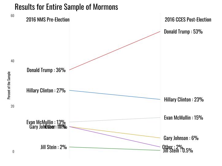 2016mormonvoting