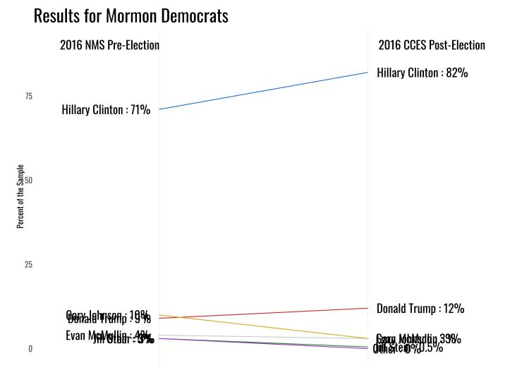 mormon_dem