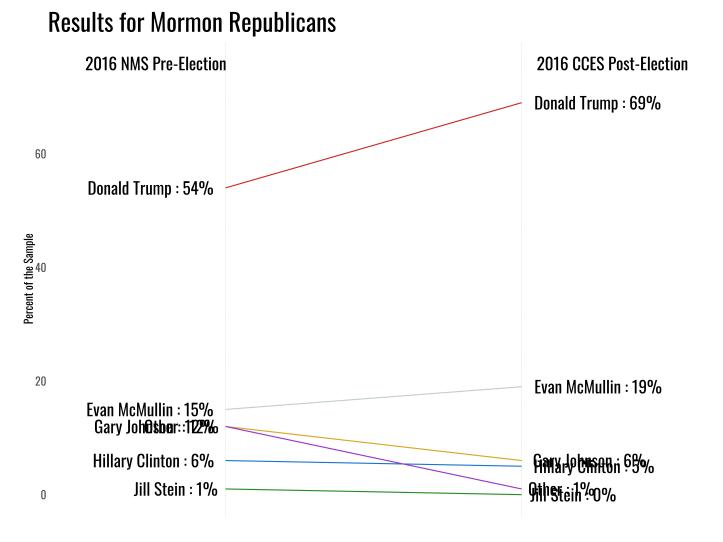 mormon_rep