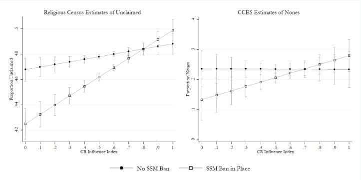 nones-estimates