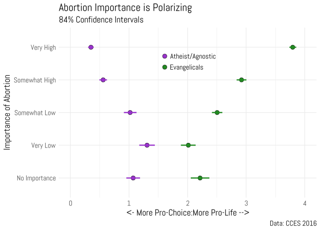 Are There Pro-Life Atheists? Or Pro-Life Liberals