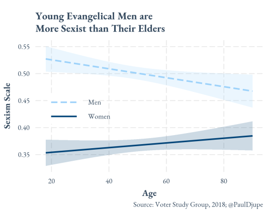 evangelical_sexism__by_age_gender