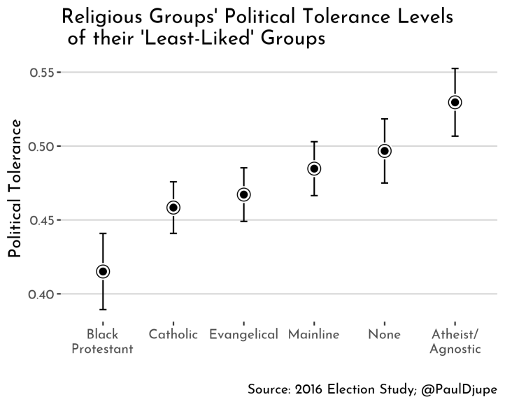 tolerance_overall_by_religion + llg