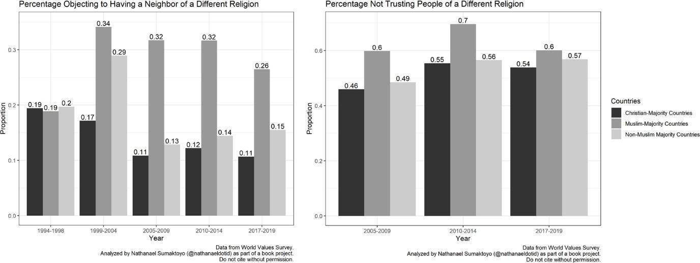 C:\Dropbox\Work\Research Published\2016-20 Faith and Friendship\Submission\2020.12 Religion in Public Blog\Figure 2. World Values Survey.jpeg
